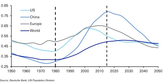 인구생산성 비율.png