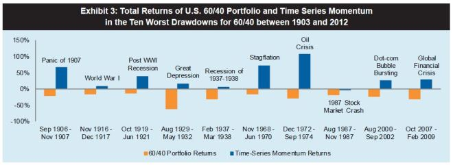 A-Century-of-Evidence-on-Trend-Following-Investing-Fall-2012-AQR-pic3