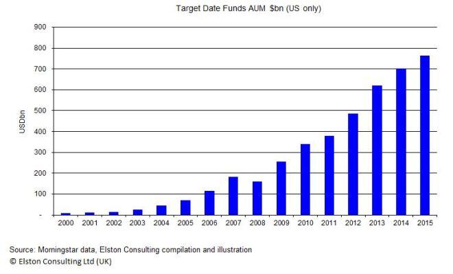 Target_Date_Funds_AUM_$bn_(US).jpg