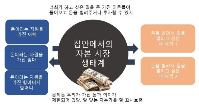 집안 자본시장.jpg