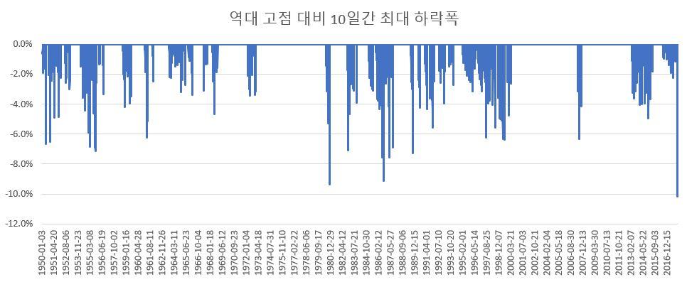 역대 고점 대비 10일간 최대 하락폭.JPG