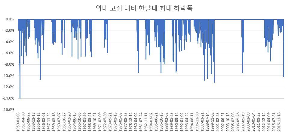 역대 고점 대비 30일간 최대 하락폭.JPG